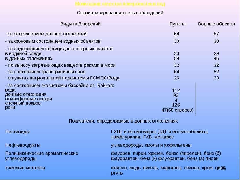 * Мониторинг качества поверхностных вод Специализированная сеть наблюдений По...