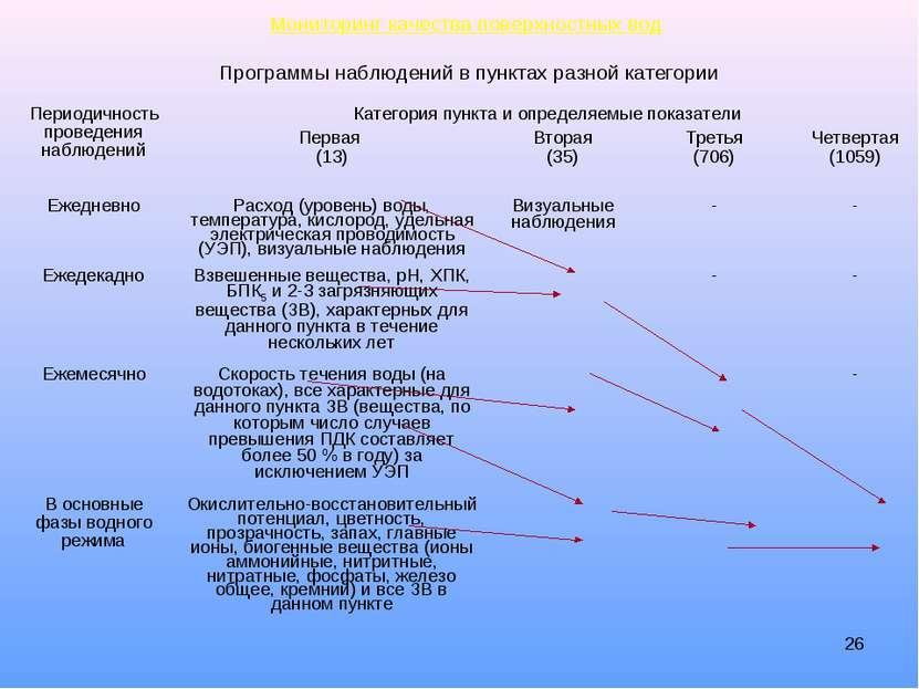 * Мониторинг качества поверхностных вод Программы наблюдений в пунктах разной...