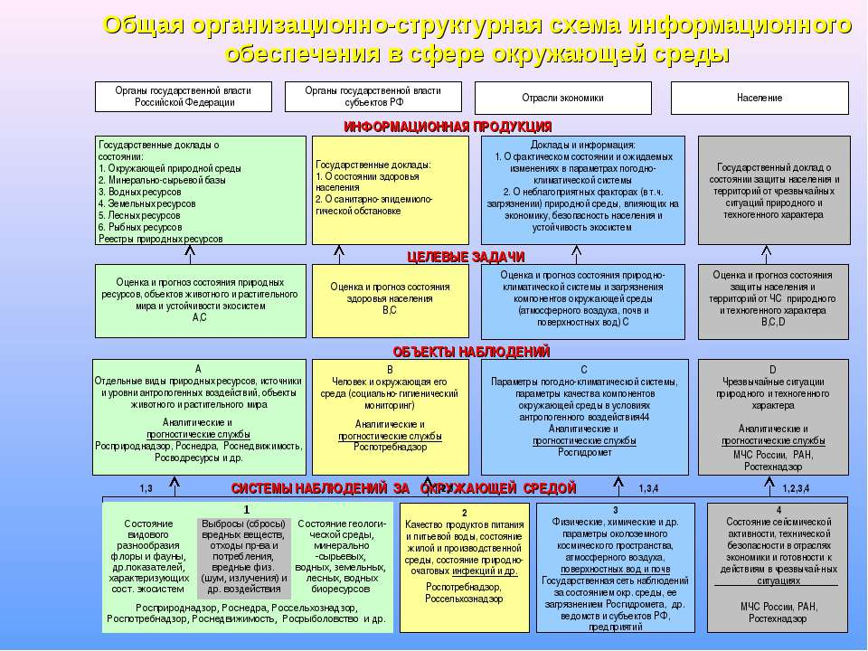 * Общая организационно-структурная схема информационного обеспечения в сфере ...