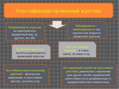 Классификация проявлений агрессии Направленность агрессии на животный или пре...