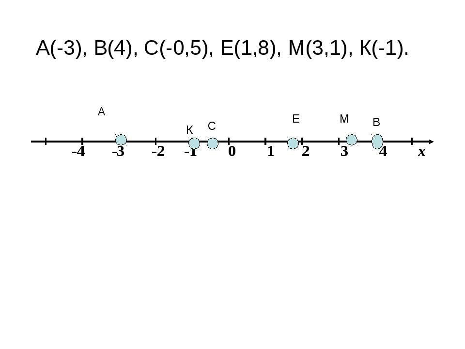 А В М Е К С А(-3), В(4), С(-0,5), Е(1,8), М(3,1), К(-1).