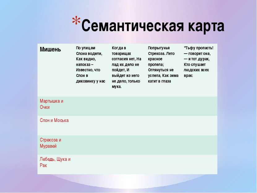 Семантическая карта Мишень По улицам Слона водили, Как видно, напоказ – Извес...