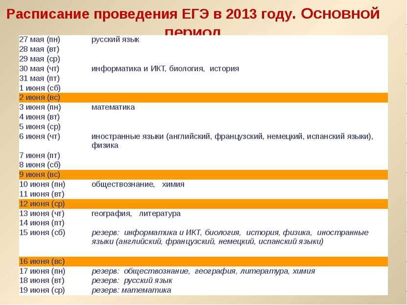 Расписание проведения ЕГЭ в 2013 году. Основной период 27 мая (пн) русский яз...