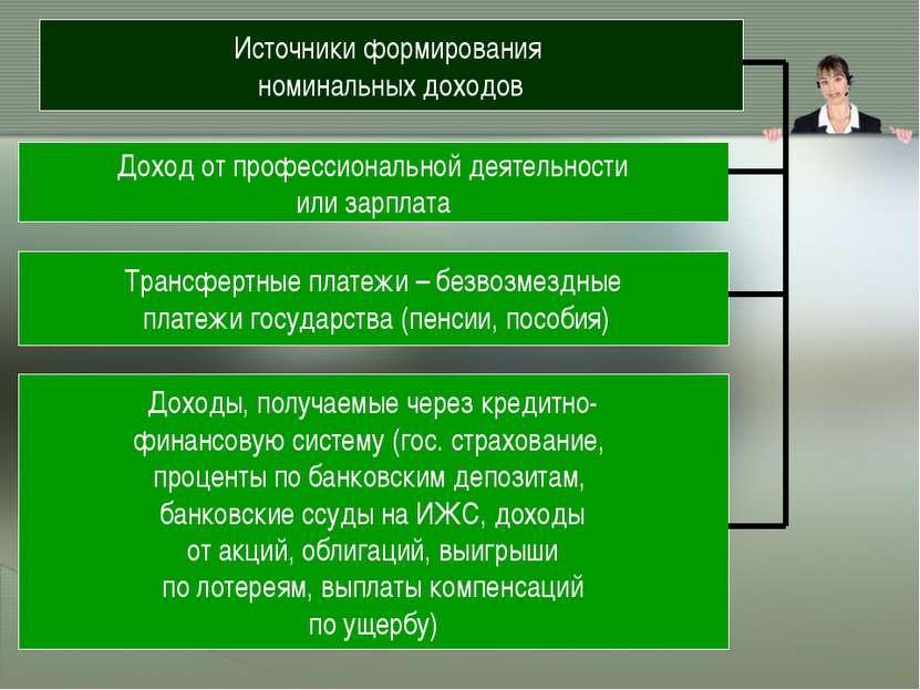 Источники формирования номинальных доходов Доход от профессиональной деятельн...