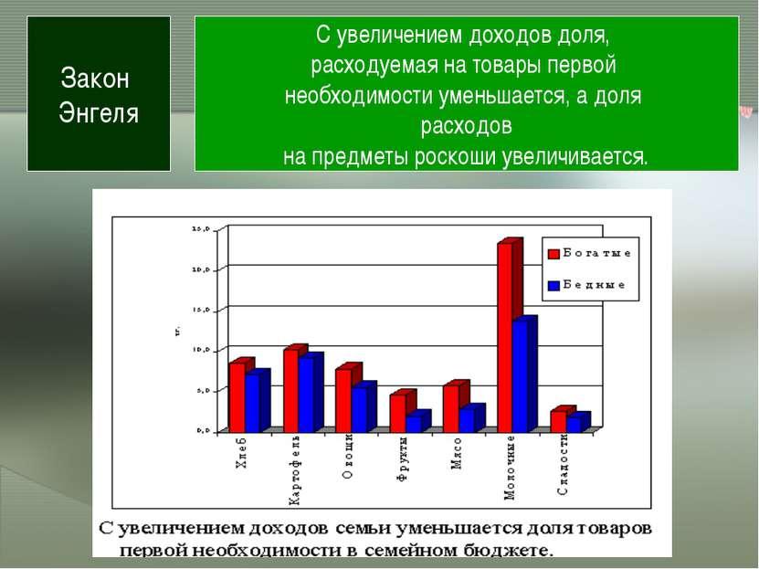 Закон Энгеля С увеличением доходов доля, расходуемая на товары первой необход...