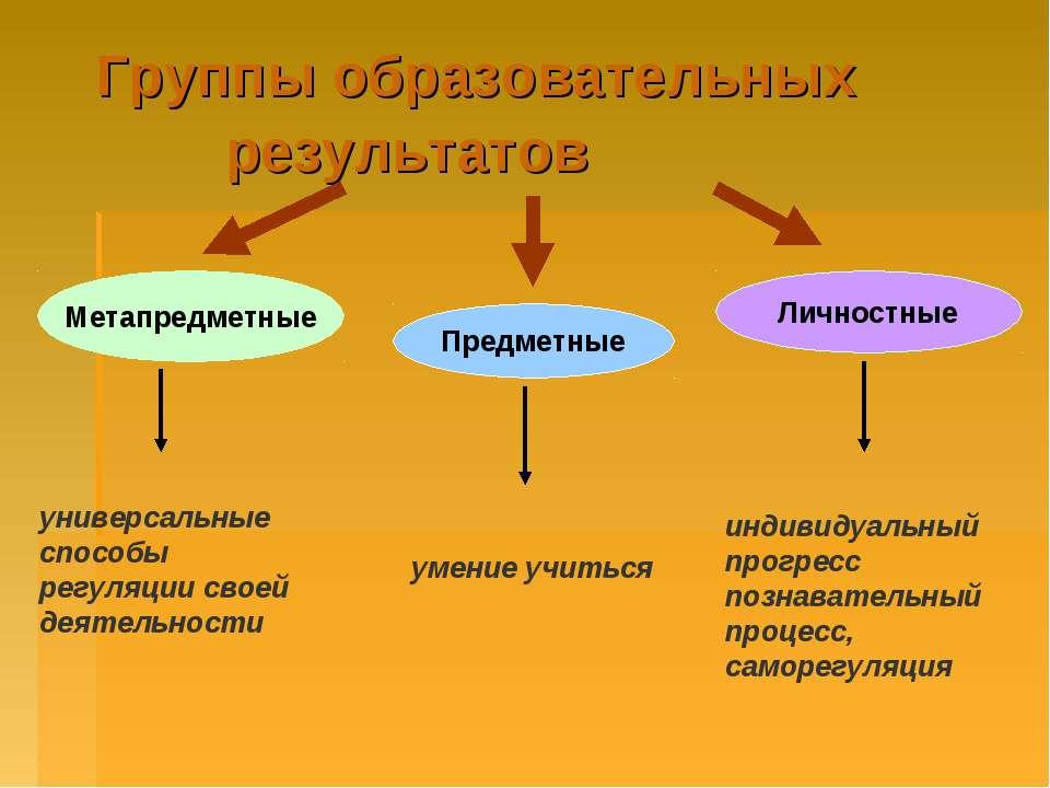Группы образовательных результатов Личностные универсальные способы регуляции...