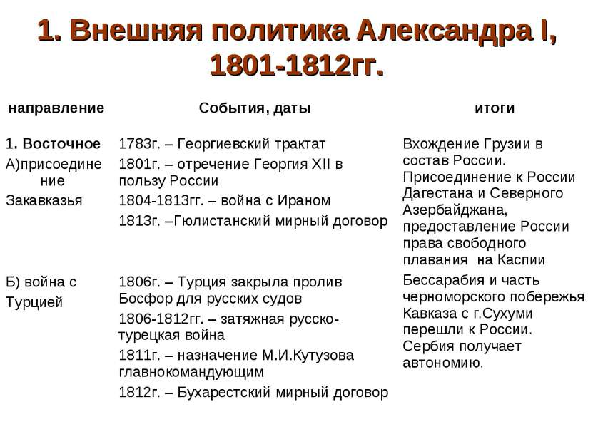 1. Внешняя политика Александра I, 1801-1812гг. направление События, даты итог...