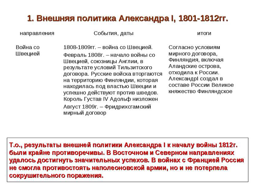 1. Внешняя политика Александра I, 1801-1812гг. Т.о., результаты внешней полит...