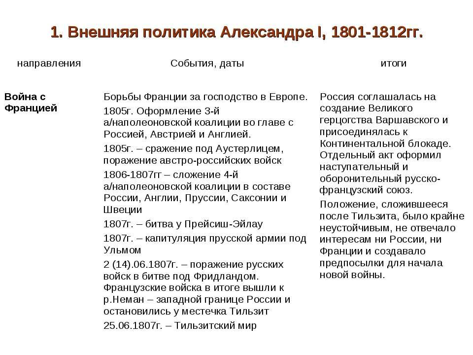 1. Внешняя политика Александра I, 1801-1812гг. направления События, даты итог...