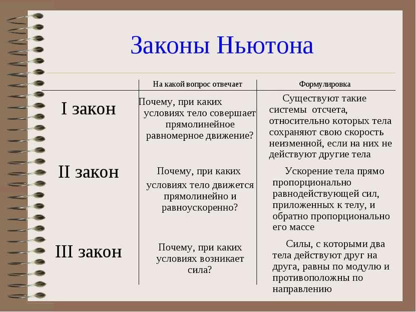 Законы Ньютона I закон II закон III закон Почему, при каких условиях тело сов...