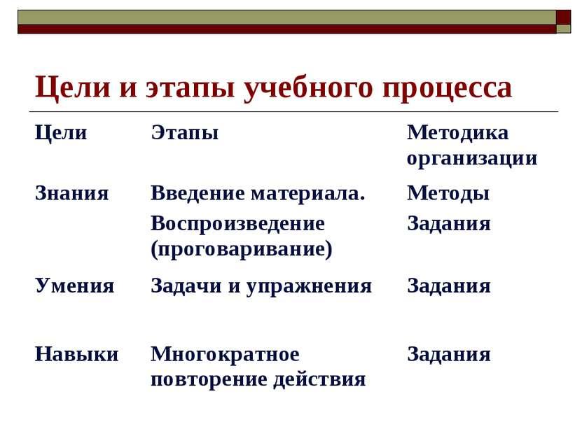 Цели и этапы учебного процесса