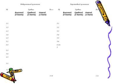 Инвариантный компонент Вариативный компонент № Уровень балл № Уровень балл Вы...