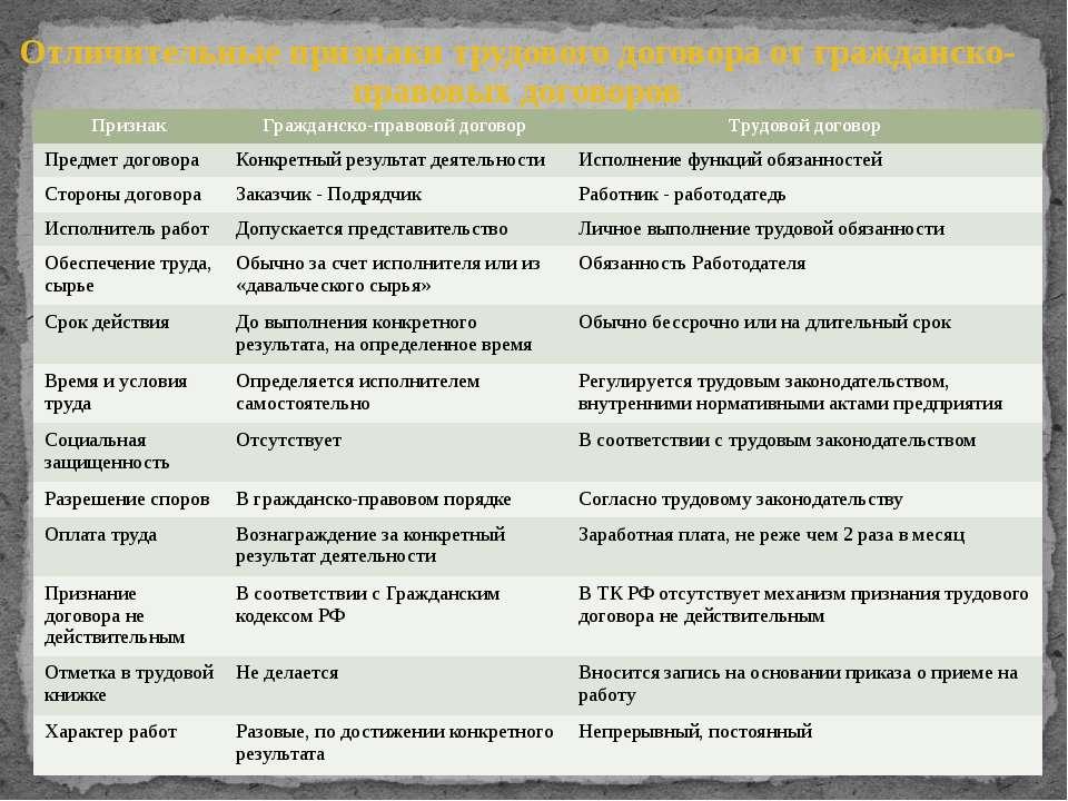 Отличительные признаки трудового договора от гражданско-правовых договоров Пр...
