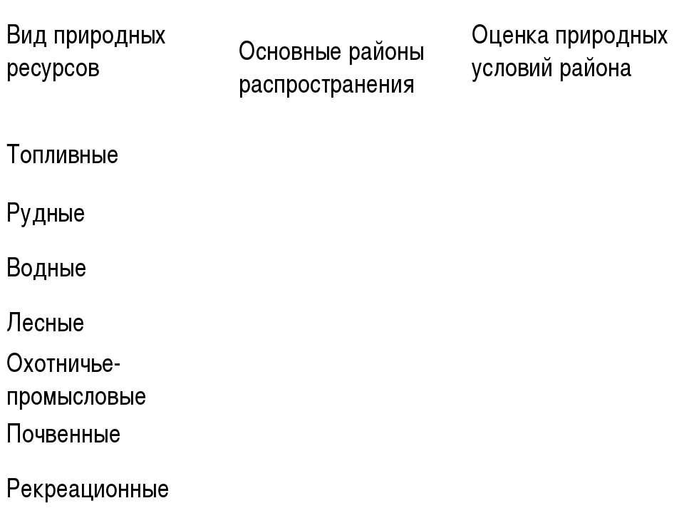 Природные ресурсы автор: Карезина Нина Валентиновна