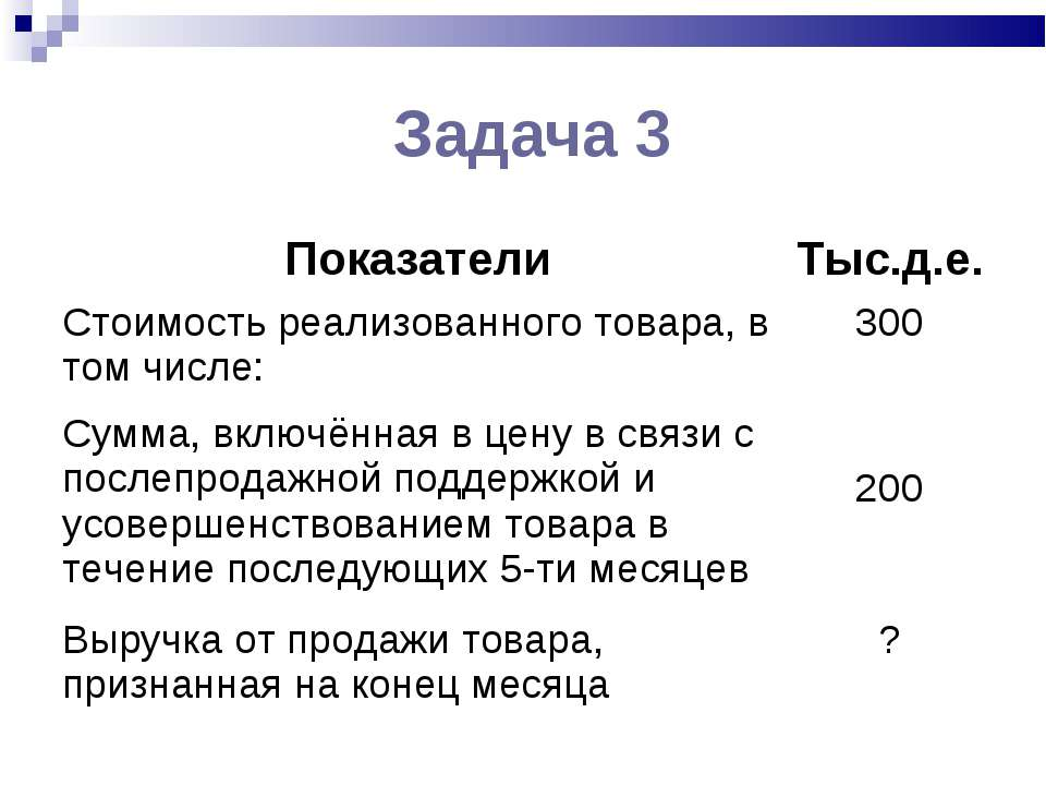 Задача 3 Показатели Тыс.д.е. Стоимость реализованного товара, в том числе: 30...
