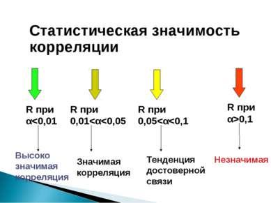 Статистическая значимость корреляции R при α