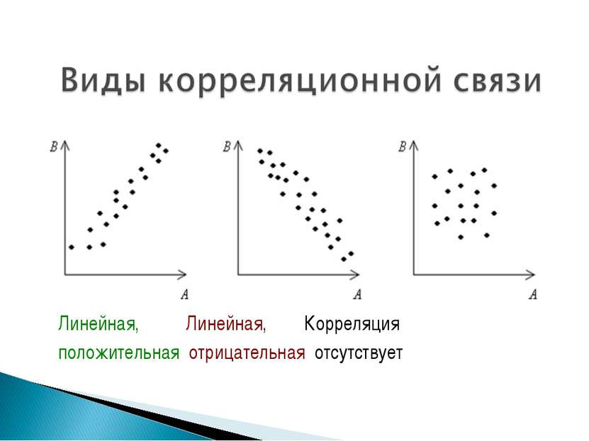 Линейная, Линейная, Корреляция положительная отрицательная отсутствует