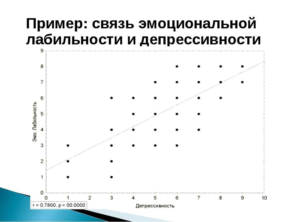 Пример: связь эмоциональной лабильности и депрессивности