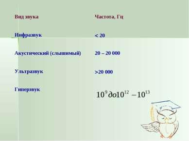 Вид звука Частота, Гц Инфразвук 20 Акустический (слышимый) 20 – 20 000 Ультра...