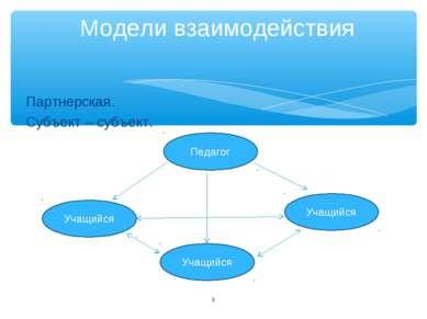 Партнерская. Субъект – субъект. * Модели взаимодействия Педагог Учащийся Учащ...