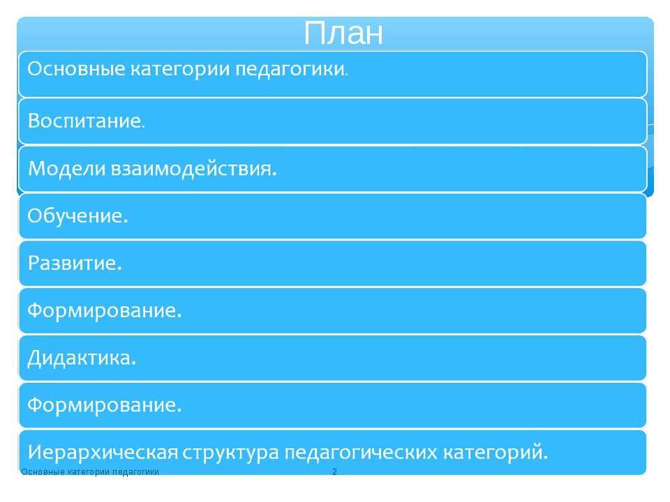 Основные категории педагогики * План Основные категории педагогики