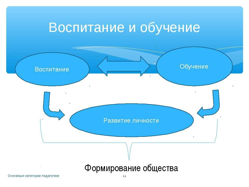 Основные категории педагогики * Воспитание и обучение Воспитание Обучение Раз...