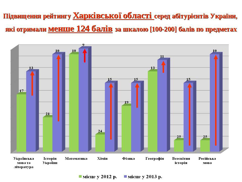 Підвищення рейтингу Харківської області серед абітурієнтів України, які отрим...