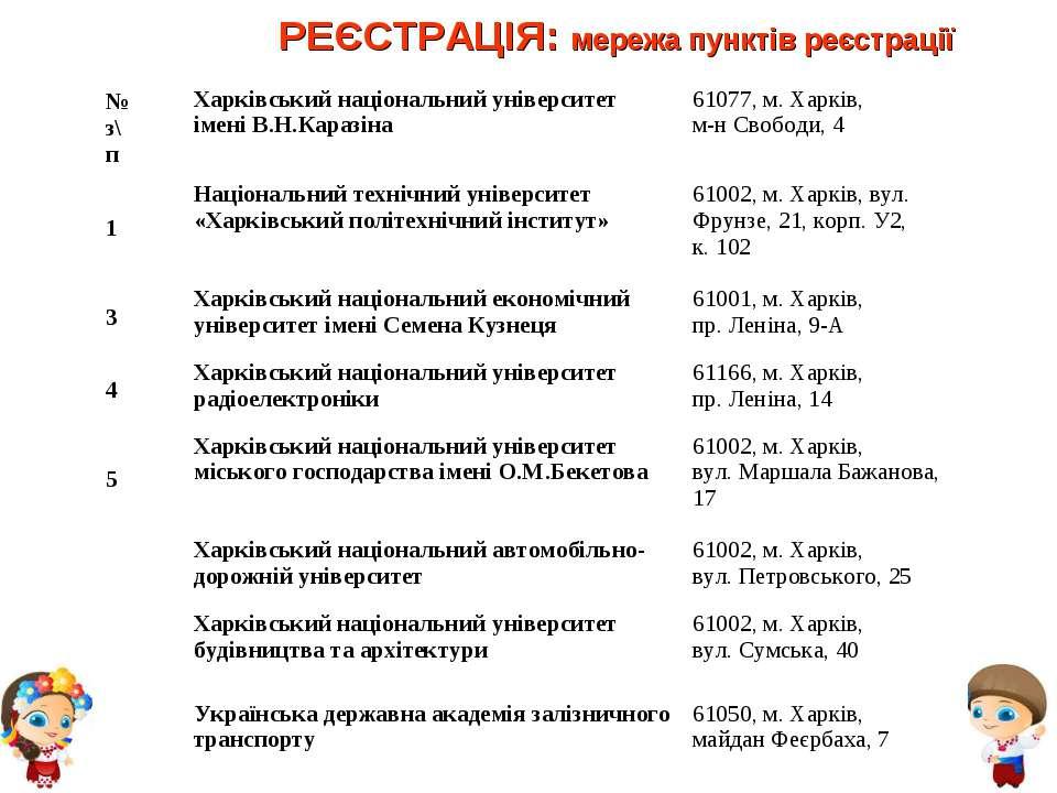 РЕЄСТРАЦІЯ: мережа пунктів реєстрації № з\п Харківський національний універси...
