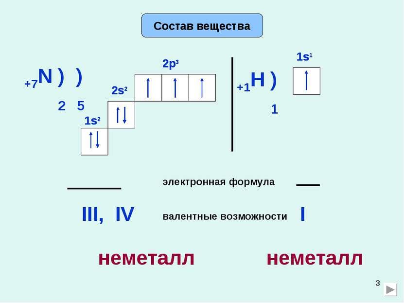 * Состав вещества +7N ) ) 2 5 2s2 2p3 электронная формула 2s2 1s2 1s2 2p3 вал...