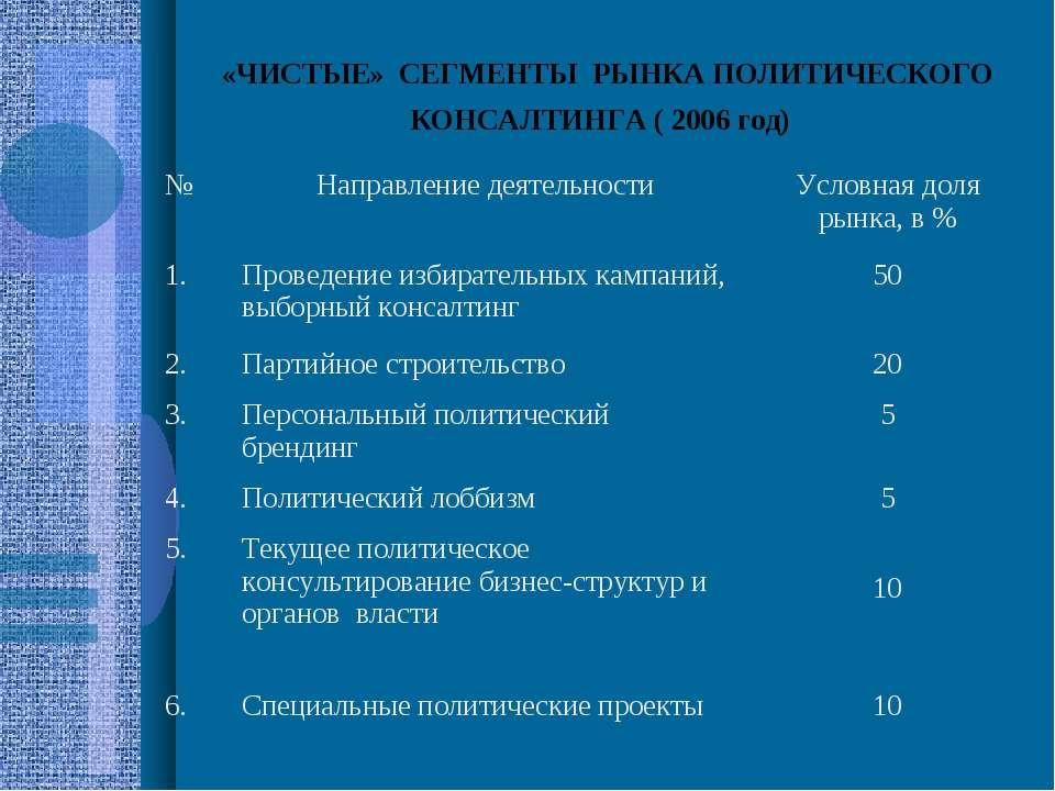 «ЧИСТЫЕ» СЕГМЕНТЫ РЫНКА ПОЛИТИЧЕСКОГО КОНСАЛТИНГА ( 2006 год)