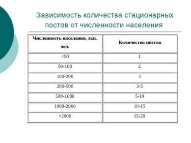 Зависимость количества стационарных постов от численности населения