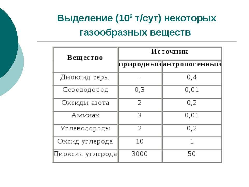 Выделение (106 т/сут) некоторых газообразных веществ