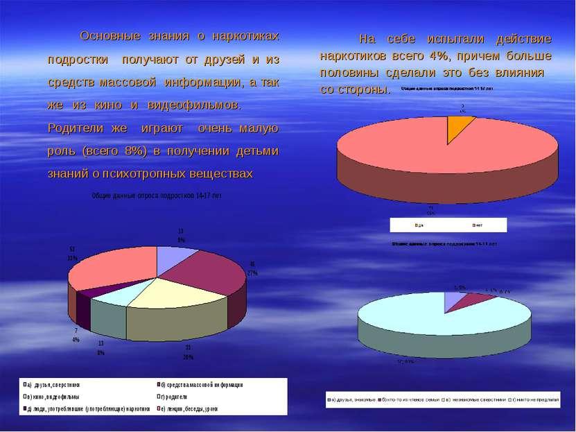 Основные знания о наркотиках подростки получают от друзей и из средств массов...