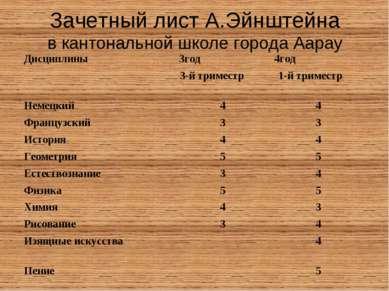 Зачетный лист А.Эйнштейна в кантональной школе города Аарау Дисциплины 3год 4...