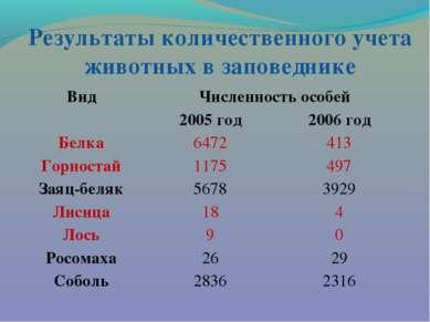 Результаты количественного учета животных в заповеднике Вид Численность особе...