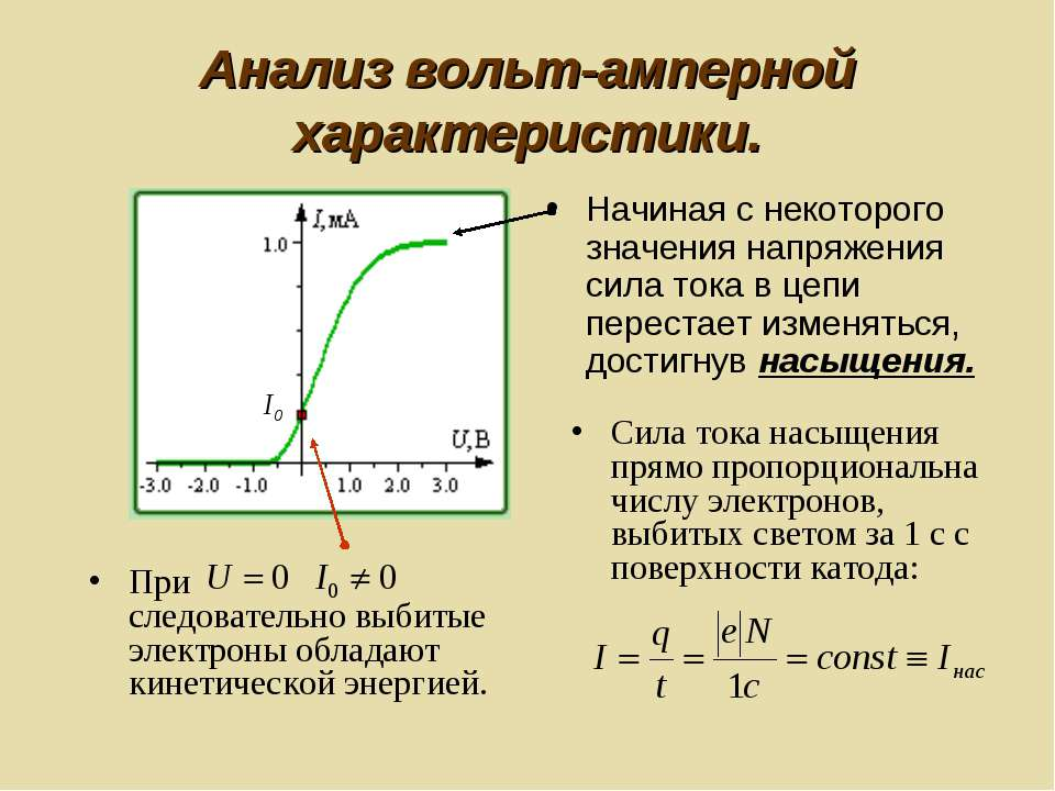 Анализ вольт-амперной характеристики. Начиная с некоторого значения напряжени...