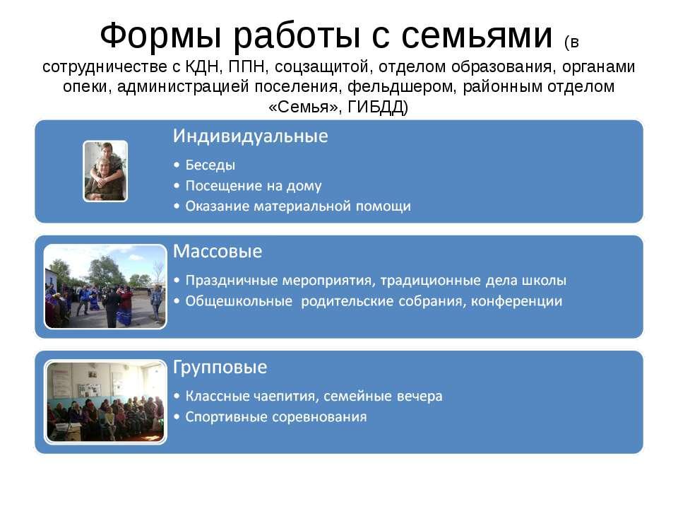Формы работы с семьями (в сотрудничестве с КДН, ППН, соцзащитой, отделом обра...