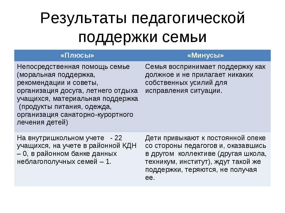Результаты педагогической поддержки семьи «Плюсы» «Минусы» Непосредственная п...