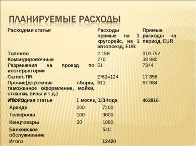 Расходная статья Расходы прямые на 1 кругорейс, на 1 автопоезд, EUR Прямые ра...