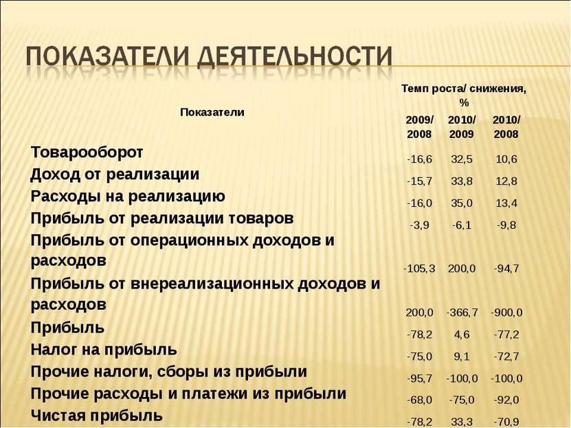 Показатели Темп роста/ снижения, % 2009/ 2008 2010/ 2009 2010/ 2008 Товарообо...