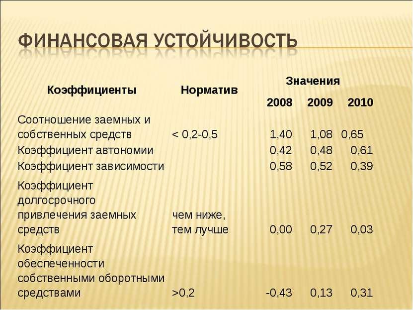 Коэффициенты Норматив Значения 2008 2009 2010 Соотношение заемных и собственн...