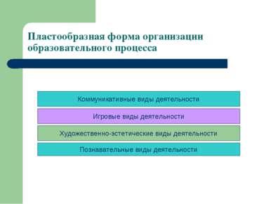 Пластообразная форма организации образовательного процесса Познавательные вид...