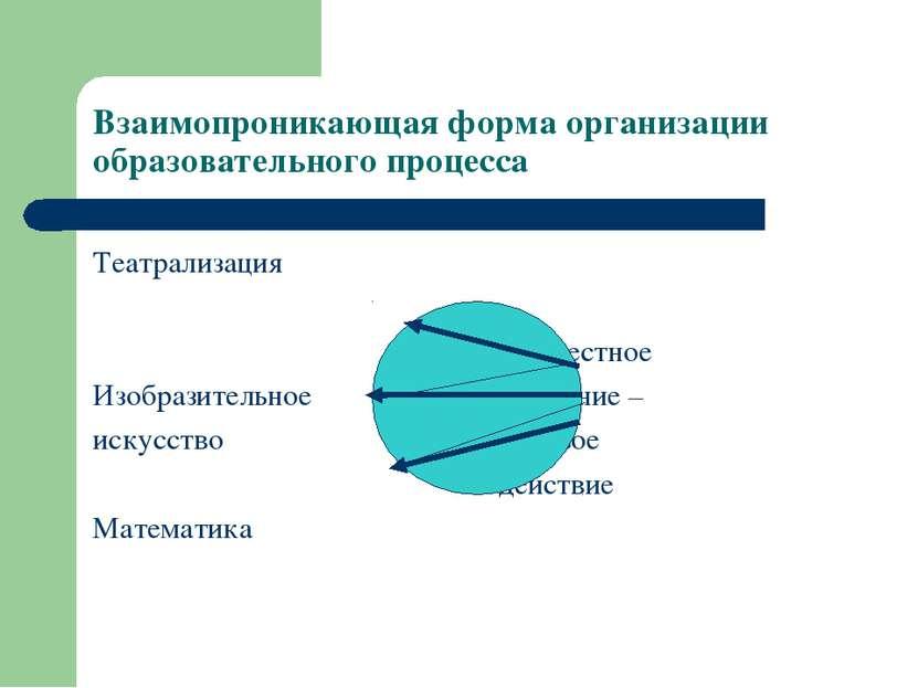 Взаимопроникающая форма организации образовательного процесса Театрализация С...