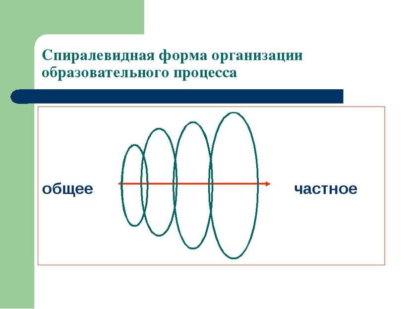 Спиралевидная форма организации образовательного процесса общее частное