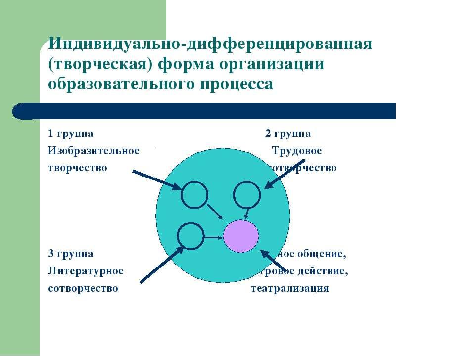 Индивидуально-дифференцированная (творческая) форма организации образовательн...