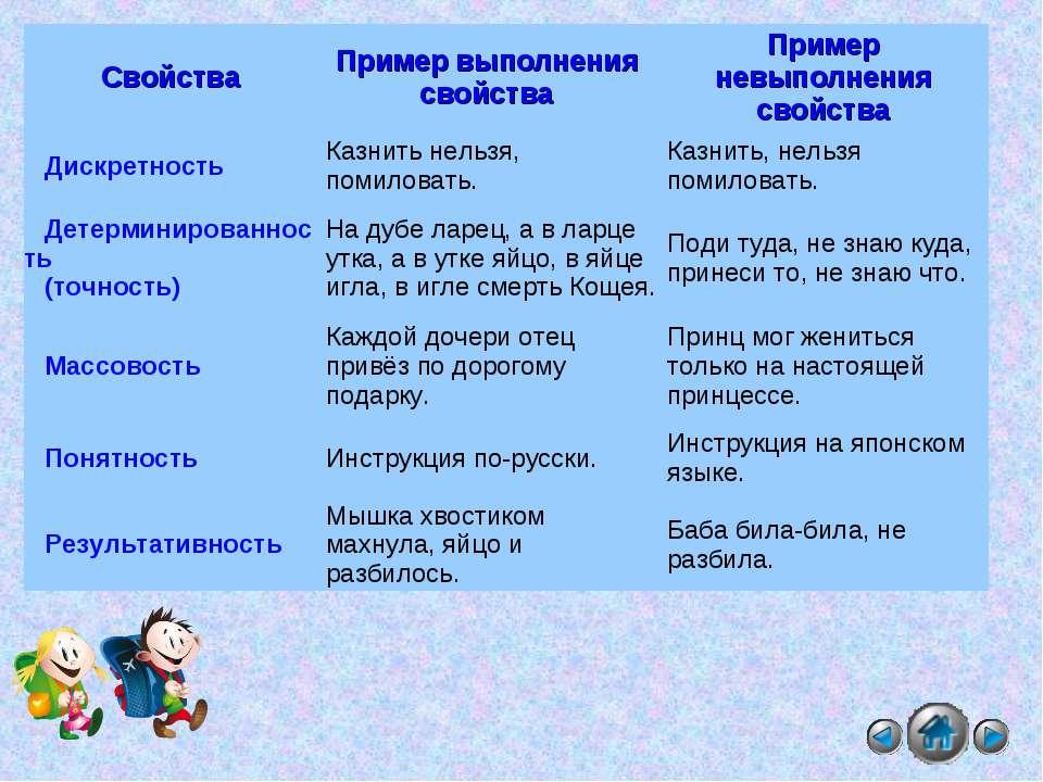 Свойства Пример выполнения свойства Пример невыполнения свойства Дискретность...