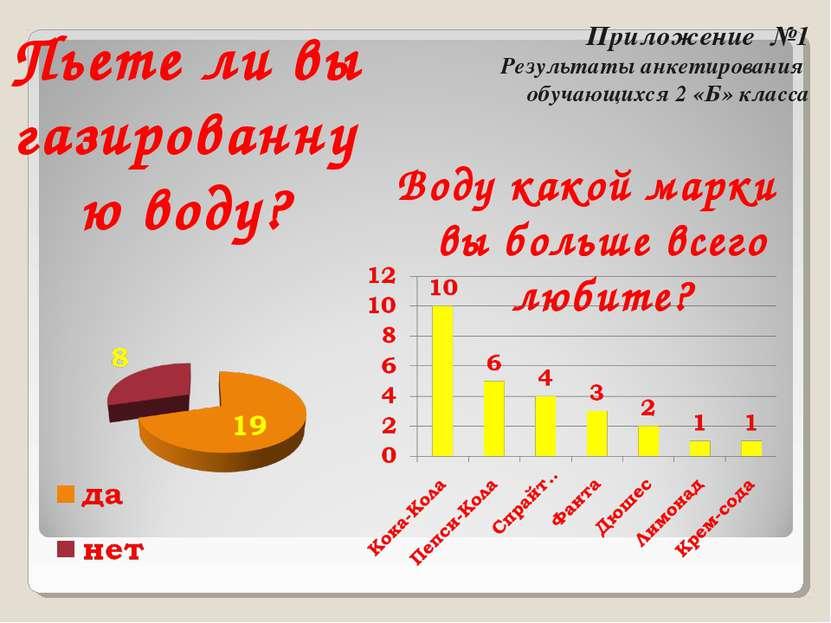 Приложение №1 Результаты анкетирования обучающихся 2 «Б» класса Пьете ли вы г...