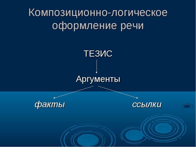 Композиционно-логическое оформление речи ТЕЗИС Аргументы факты ссылки