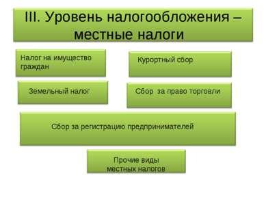 Налог на имущество граждан Курортный сбор Земельный налог Сбор за право торго...