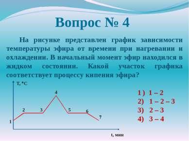 Вопрос № 4 На рисунке представлен график зависимости температуры эфира от вре...